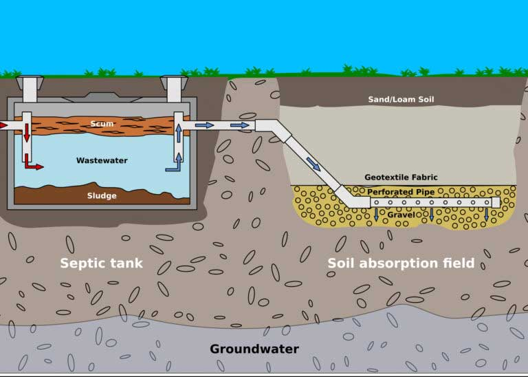 diagram of septic tank and soil absorption